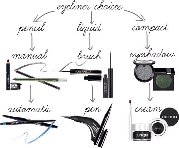 there's are the types of eyeliner formulas and applications