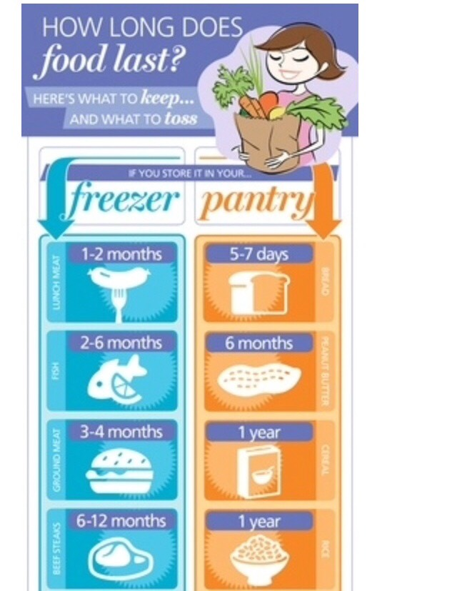 The Ultimate Freezer Guide..