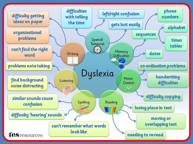 the different types and effects of dyslexia and what happens