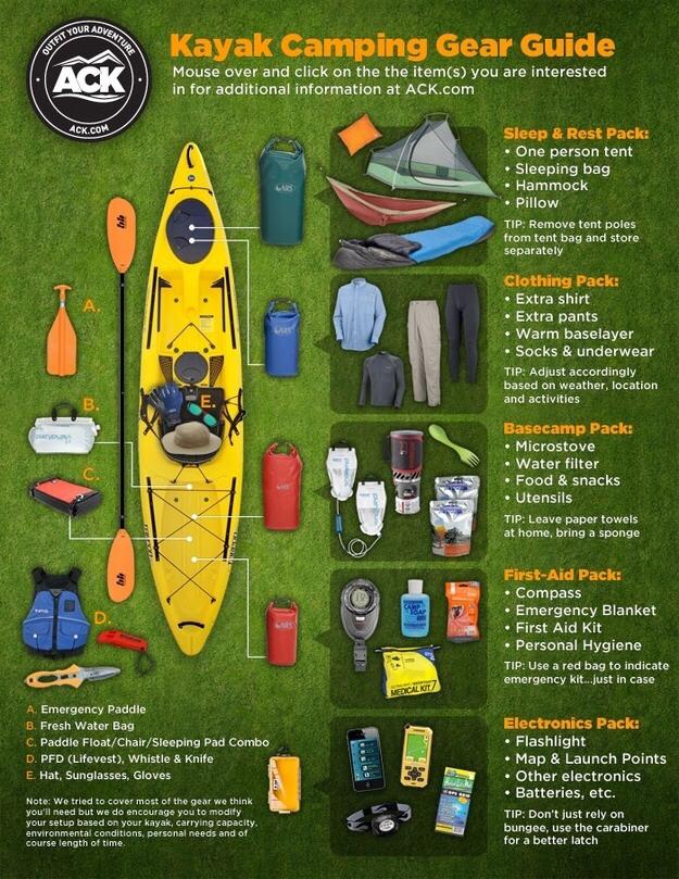 --> Kayak Camping Checklist