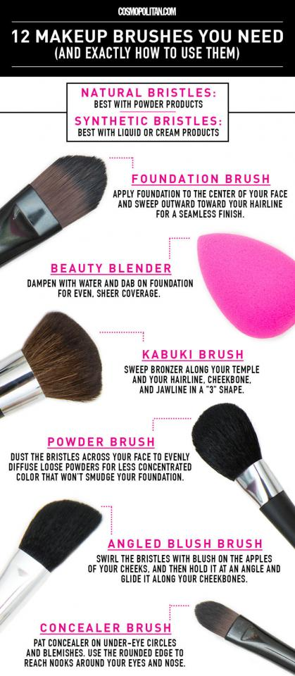 They come in different shapes and sizes for a reason! 1. Foundation Brush: ...