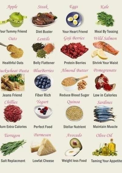Eat any three tummy/fat burning foods a day.